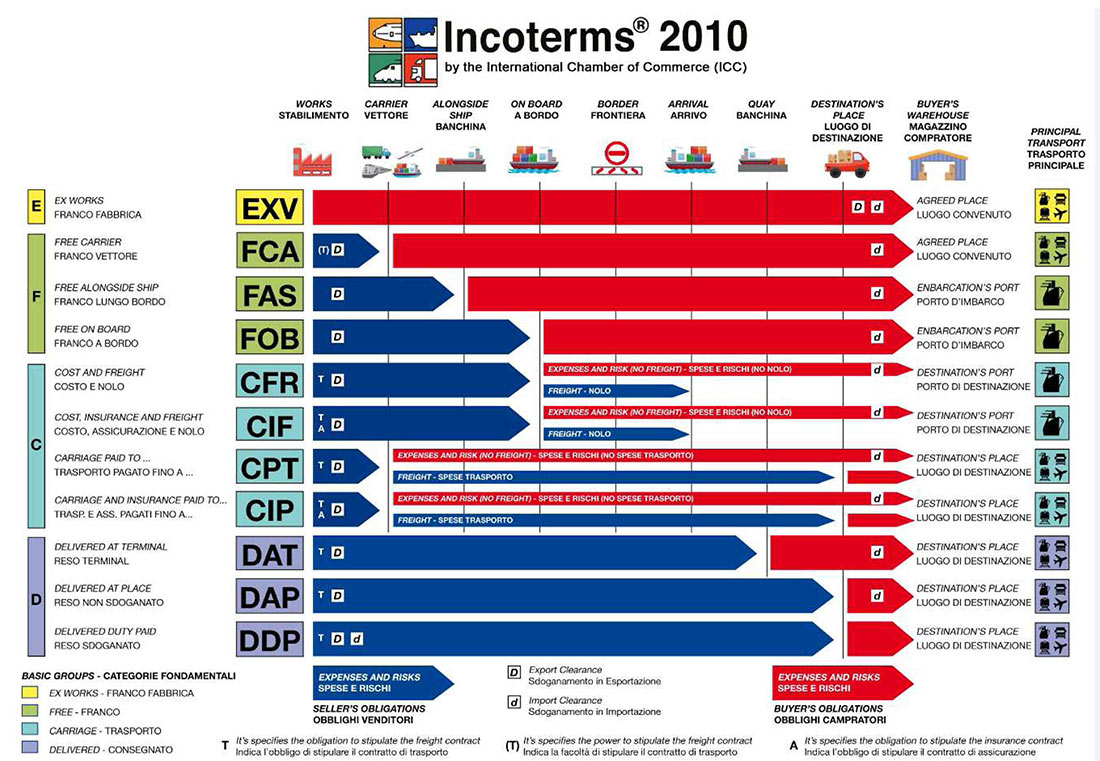 pic-ils-incoterms2010